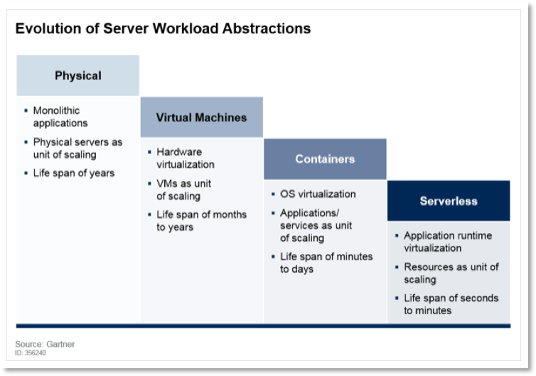 Evolution Server Workload